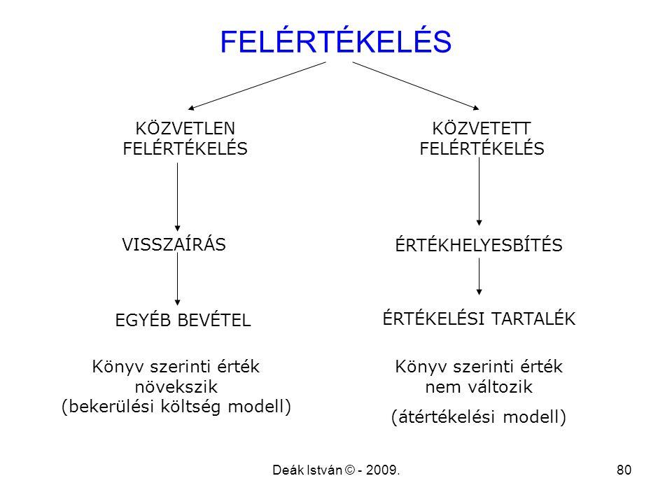 Deák István © - 2009.80 FELÉRTÉKELÉS KÖZVETLEN FELÉRTÉKELÉS KÖZVETETT FELÉRTÉKELÉS VISSZAÍRÁS ÉRTÉKHELYESBÍTÉS Könyv szerinti érték növekszik (bekerül