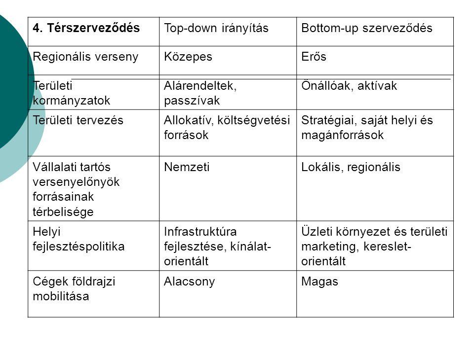 4. TérszerveződésTop-down irányításBottom-up szerveződés Regionális versenyKözepesErős Területi kormányzatok Alárendeltek, passzívak Önállóak, aktívak