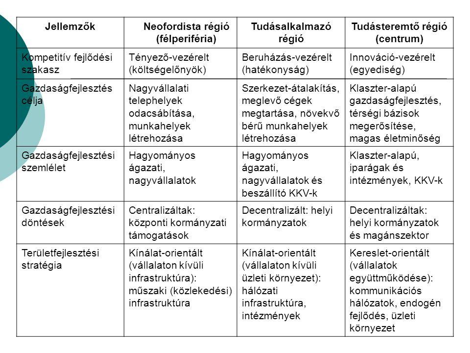 JellemzőkNeofordista régió (félperiféria) Tudásalkalmazó régió Tudásteremtő régió (centrum) Kompetitív fejlődési szakasz Tényező-vezérelt (költségelőn