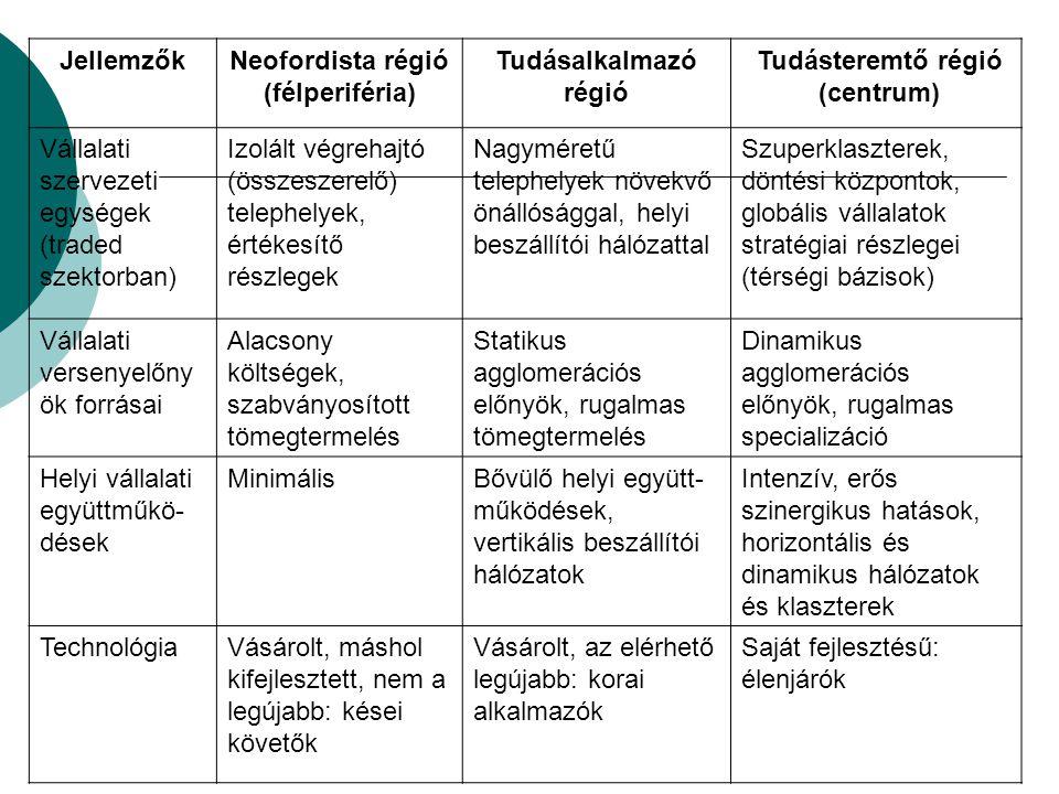 JellemzőkNeofordista régió (félperiféria) Tudásalkalmazó régió Tudásteremtő régió (centrum) Vállalati szervezeti egységek (traded szektorban) Izolált