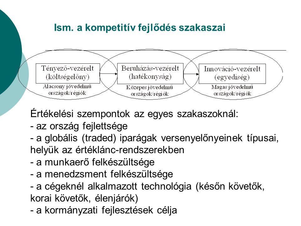 Ism. a kompetitív fejlődés szakaszai Értékelési szempontok az egyes szakaszoknál: - az ország fejlettsége - a globális (traded) iparágak versenyelőnye