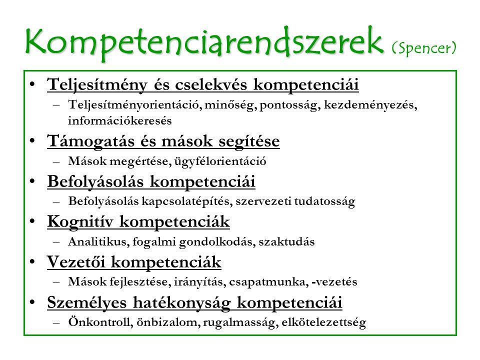 Kompetenciarendszerek Kompetenciarendszerek (Spencer) Teljesítmény és cselekvés kompetenciái –Teljesítményorientáció, minőség, pontosság, kezdeményezé