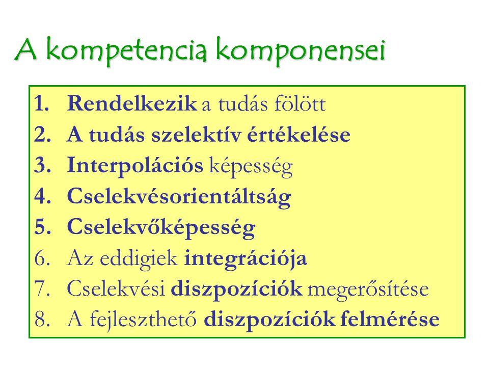 A kompetencia komponensei 1.Rendelkezik a tudás fölött 2.A tudás szelektív értékelése 3.Interpolációs képesség 4.Cselekvésorientáltság 5.Cselekvőképes