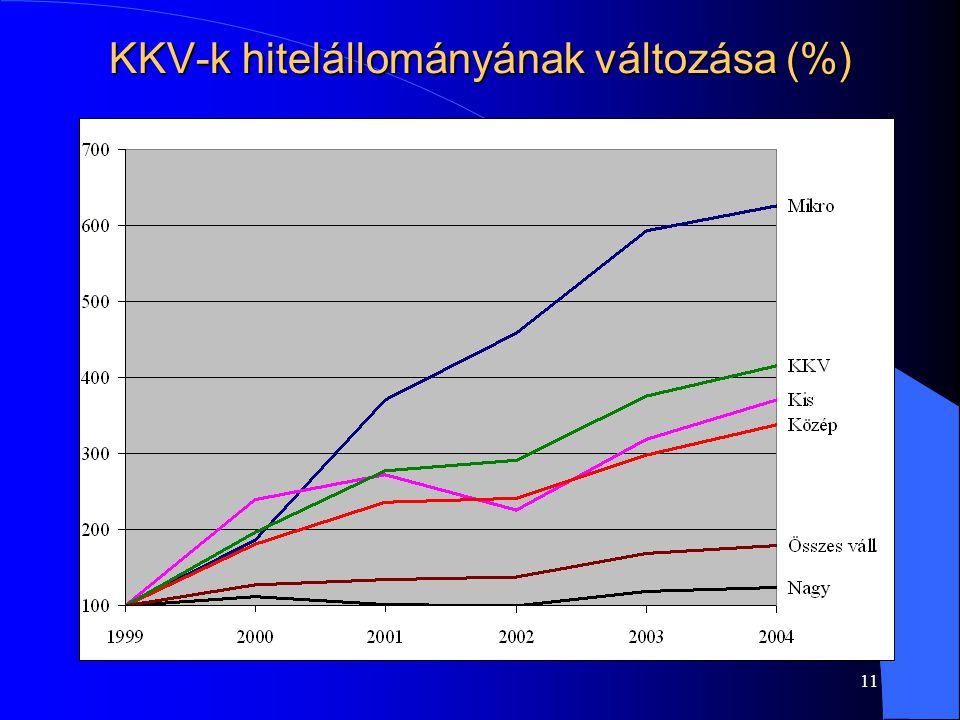 """10 A kicsi viszonylagos l A """"kicsi fogalma a tranzakció típusától is függ –Tőkefinanszírozás (az EU-ban) l befektetési érték: 60 millió Ft –Kölcsön (Magyarországon) l Árbevétel 100 millió Ft l Kölcsönösszeg 10 millió Ft –Eszközalapú finanszírozás (pénzügyi lízing) l Néhány milliós tranzakciók"""