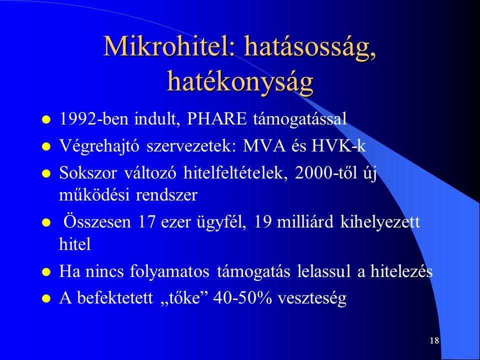 17 Példa: mikrohitelezés: Magyarország (MVA MP) Bolívia (BancoSol) Indulás éve1992 Ügyfelek száma (2001-ig) 17 ezer650 ezer (42-szeres) HitelösszegÁtlag 9400$ (max.