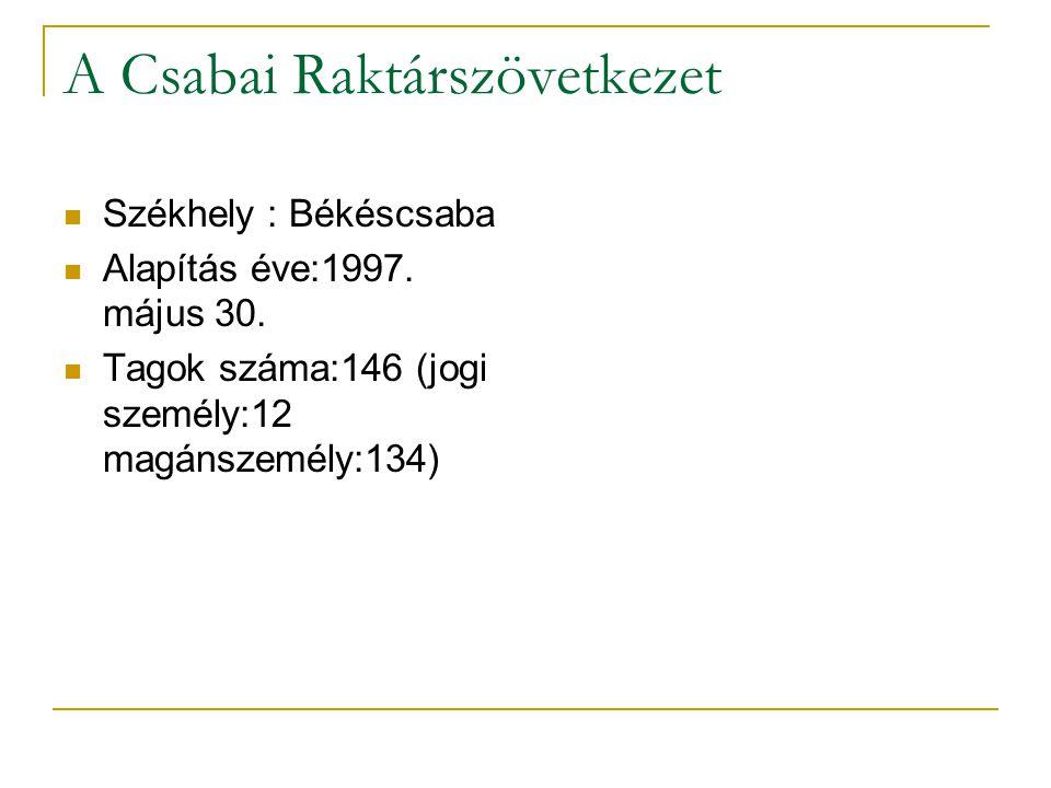 A Csabai Raktárszövetkezet Székhely : Békéscsaba Alapítás éve:1997. május 30. Tagok száma:146 (jogi személy:12 magánszemély:134)