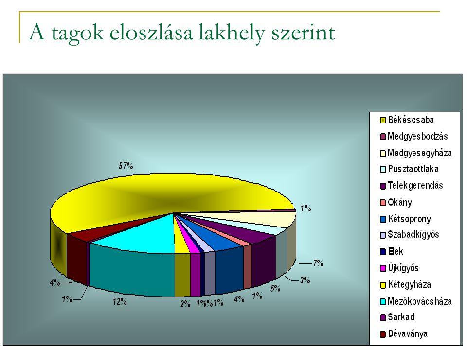A tagok eloszlása lakhely szerint
