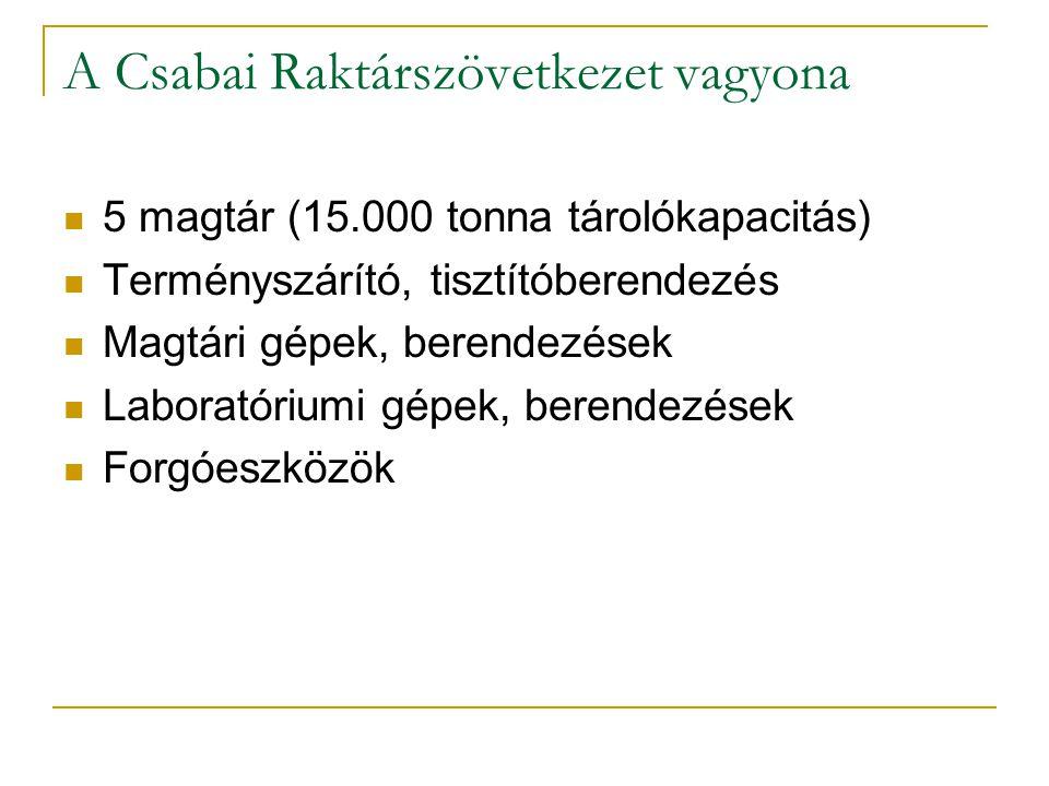 A Csabai Raktárszövetkezet vagyona 5 magtár (15.000 tonna tárolókapacitás) Terményszárító, tisztítóberendezés Magtári gépek, berendezések Laboratórium