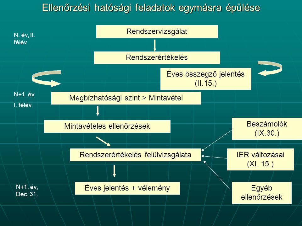 Rendszervizsgálat Rendszerértékelés Éves összegző jelentés (II.15.) Megbízhatósági szint > Mintavétel Mintavételes ellenőrzések Rendszerértékelés felülvizsgálata Beszámolók (IX.30.) IER változásai (XI.