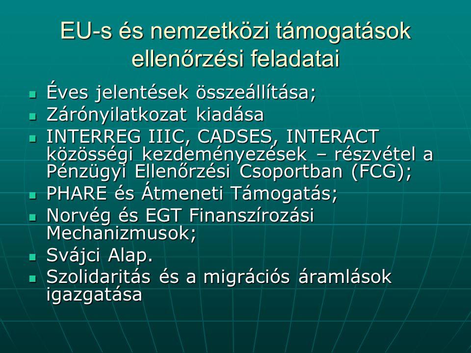 EU-s és nemzetközi támogatások ellenőrzési feladatai Éves jelentések összeállítása; Éves jelentések összeállítása; Zárónyilatkozat kiadása Zárónyilatkozat kiadása INTERREG IIIC, CADSES, INTERACT közösségi kezdeményezések – részvétel a Pénzügyi Ellenőrzési Csoportban (FCG); INTERREG IIIC, CADSES, INTERACT közösségi kezdeményezések – részvétel a Pénzügyi Ellenőrzési Csoportban (FCG); PHARE és Átmeneti Támogatás; PHARE és Átmeneti Támogatás; Norvég és EGT Finanszírozási Mechanizmusok; Norvég és EGT Finanszírozási Mechanizmusok; Svájci Alap.