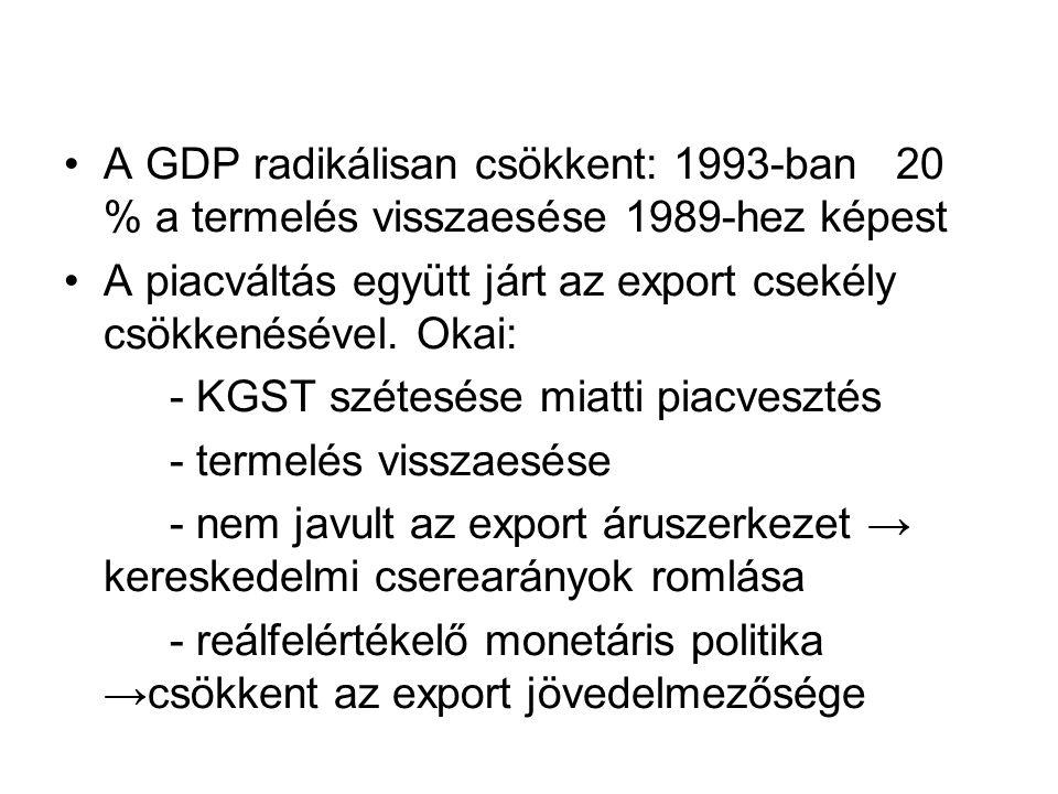 A GDP radikálisan csökkent: 1993-ban 20 % a termelés visszaesése 1989-hez képest A piacváltás együtt járt az export csekély csökkenésével. Okai: - KGS