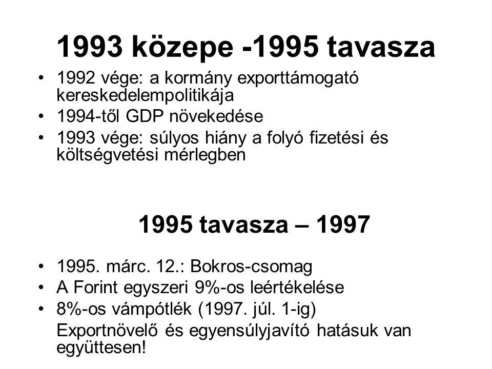 1993 közepe -1995 tavasza 1992 vége: a kormány exporttámogató kereskedelempolitikája 1994-től GDP növekedése 1993 vége: súlyos hiány a folyó fizetési