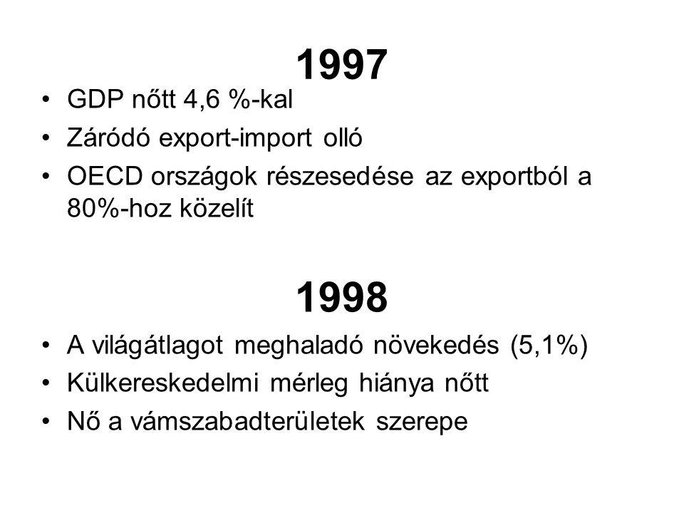 1997 GDP nőtt 4,6 %-kal Záródó export-import olló OECD országok részesedése az exportból a 80%-hoz közelít 1998 A világátlagot meghaladó növekedés (5,