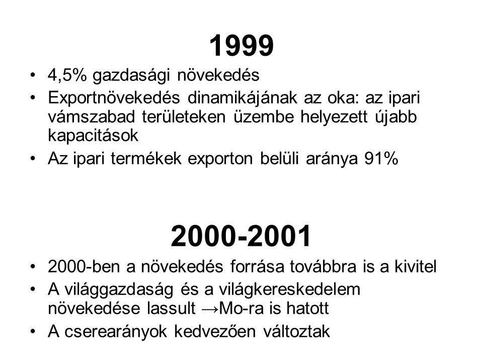 1999 4,5% gazdasági növekedés Exportnövekedés dinamikájának az oka: az ipari vámszabad területeken üzembe helyezett újabb kapacitások Az ipari terméke