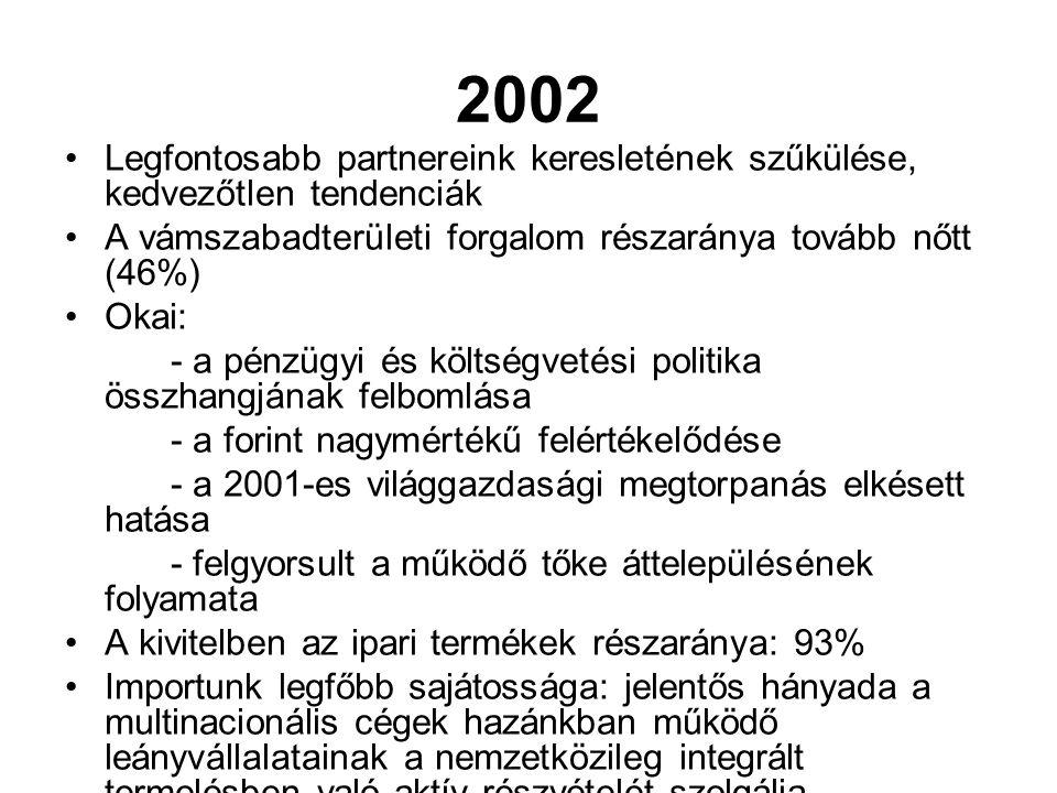 2002 Legfontosabb partnereink keresletének szűkülése, kedvezőtlen tendenciák A vámszabadterületi forgalom részaránya tovább nőtt (46%) Okai: - a pénzü
