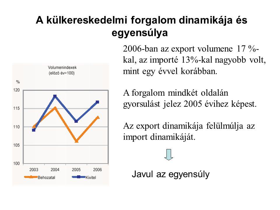 A külkereskedelmi forgalom dinamikája és egyensúlya 2006-ban az export volumene 17 %- kal, az importé 13%-kal nagyobb volt, mint egy évvel korábban. A