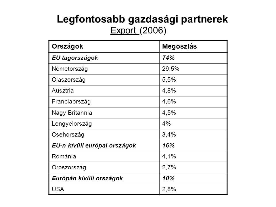 Legfontosabb gazdasági partnerek OrszágokMegoszlás EU tagországok74% Németország29,5% Olaszország5,5% Ausztria4,8% Franciaország4,6% Nagy Britannia4,5