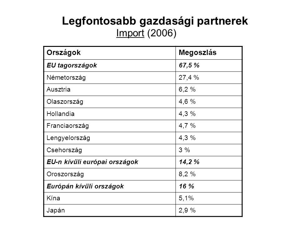 Legfontosabb gazdasági partnerek OrszágokMegoszlás EU tagországok67,5 % Németország27,4 % Ausztria6,2 % Olaszország4,6 % Hollandia4,3 % Franciaország4