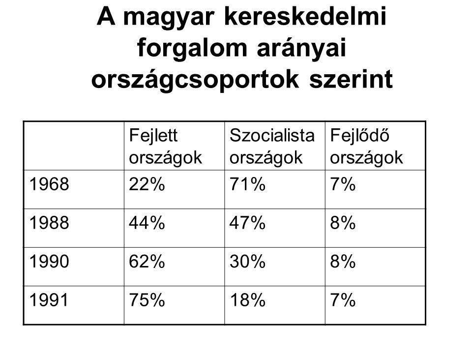 A magyar kereskedelmi forgalom arányai országcsoportok szerint Fejlett országok Szocialista országok Fejlődő országok 196822%71%7% 198844%47%8% 199062