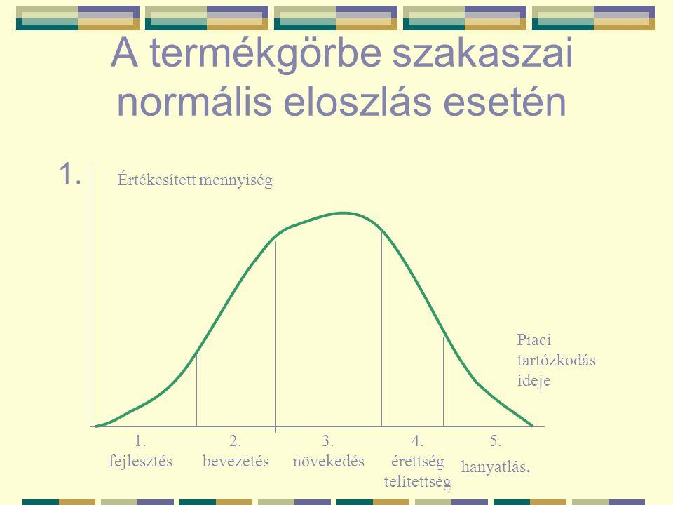 A termékgörbe szakaszai normális eloszlás esetén 1. Értékesített mennyiség Piaci tartózkodás ideje 1. fejlesztés 2. bevezetés 3. növekedés 4. érettség