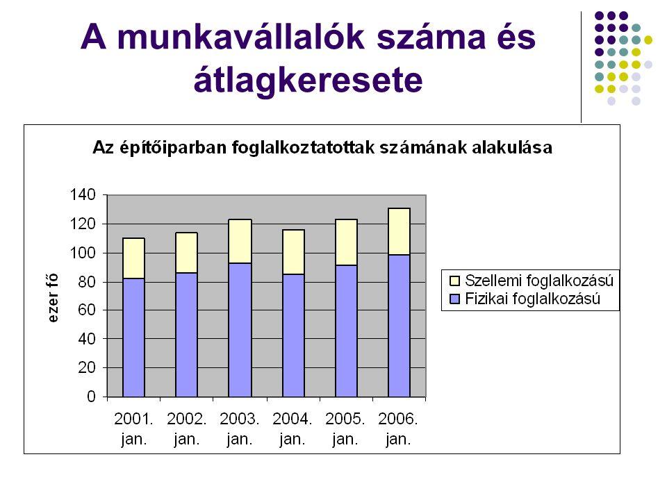 A munkavállalók száma és átlagkeresete