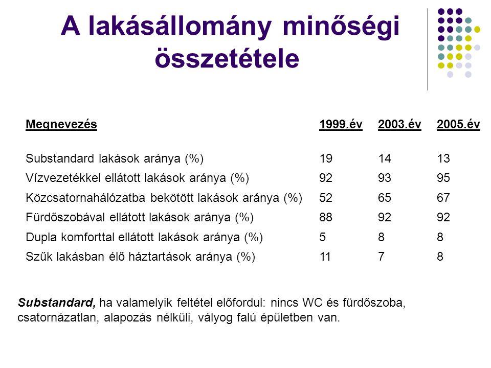 A lakásállomány minőségi összetétele Megnevezés1999.év2003.év2005.év Substandard lakások aránya (%)191413 Vízvezetékkel ellátott lakások aránya (%)929395 Közcsatornahálózatba bekötött lakások aránya (%)526567 Fürdőszobával ellátott lakások aránya (%)8892 Dupla komforttal ellátott lakások aránya (%)588 Szűk lakásban élő háztartások aránya (%)1178 Substandard, ha valamelyik feltétel előfordul: nincs WC és fürdőszoba, csatornázatlan, alapozás nélküli, vályog falú épületben van.