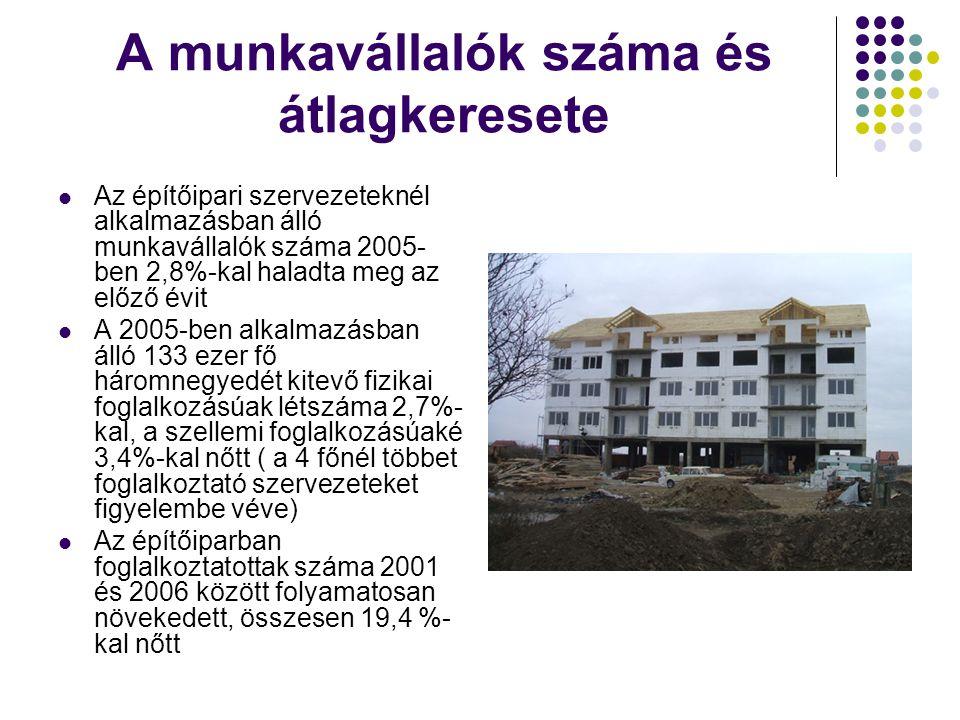 Egy főre jutó lakás-alapterület A lakásszám növekedésével és a népesség csökkenésével a laksűrűségi mutatók javulnak.