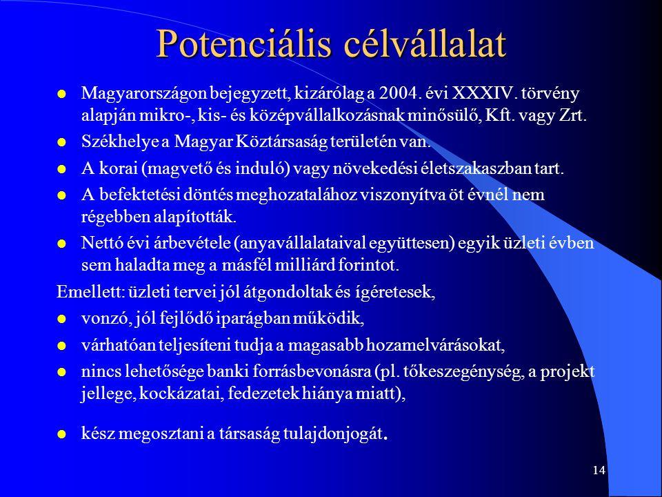 13 Co-investment Alap l Az MV Zrt. önálló jogi személyiséggel bíró alapot hoz létre (Co-investment Alap). A Co-investment Alap társbefektetőkkel hajt