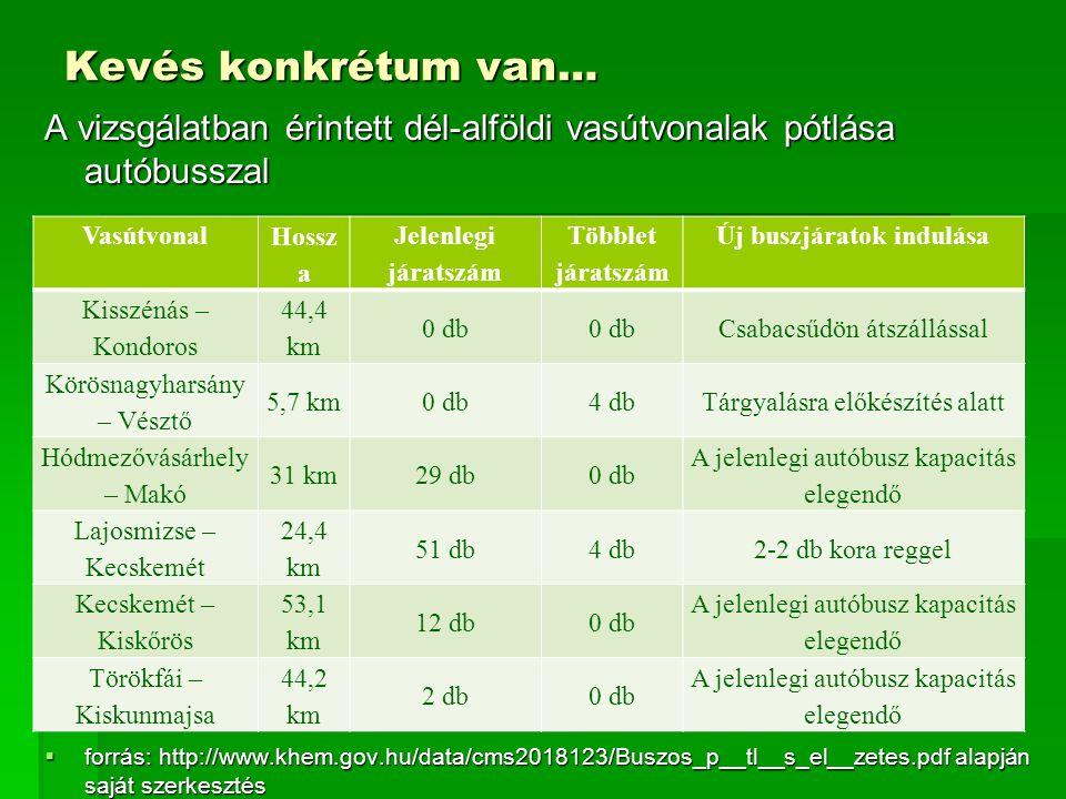 Kevés konkrétum van… A vizsgálatban érintett dél-alföldi vasútvonalak pótlása autóbusszal  forrás: http://www.khem.gov.hu/data/cms2018123/Buszos_p__t