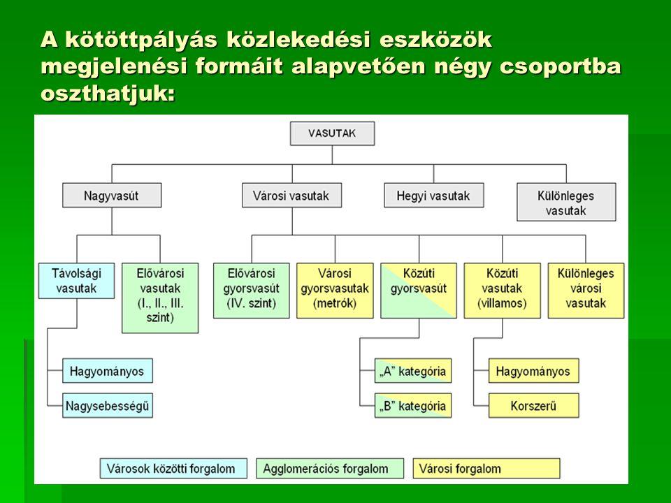 A kötöttpályás közlekedési eszközök megjelenési formáit alapvetően négy csoportba oszthatjuk: