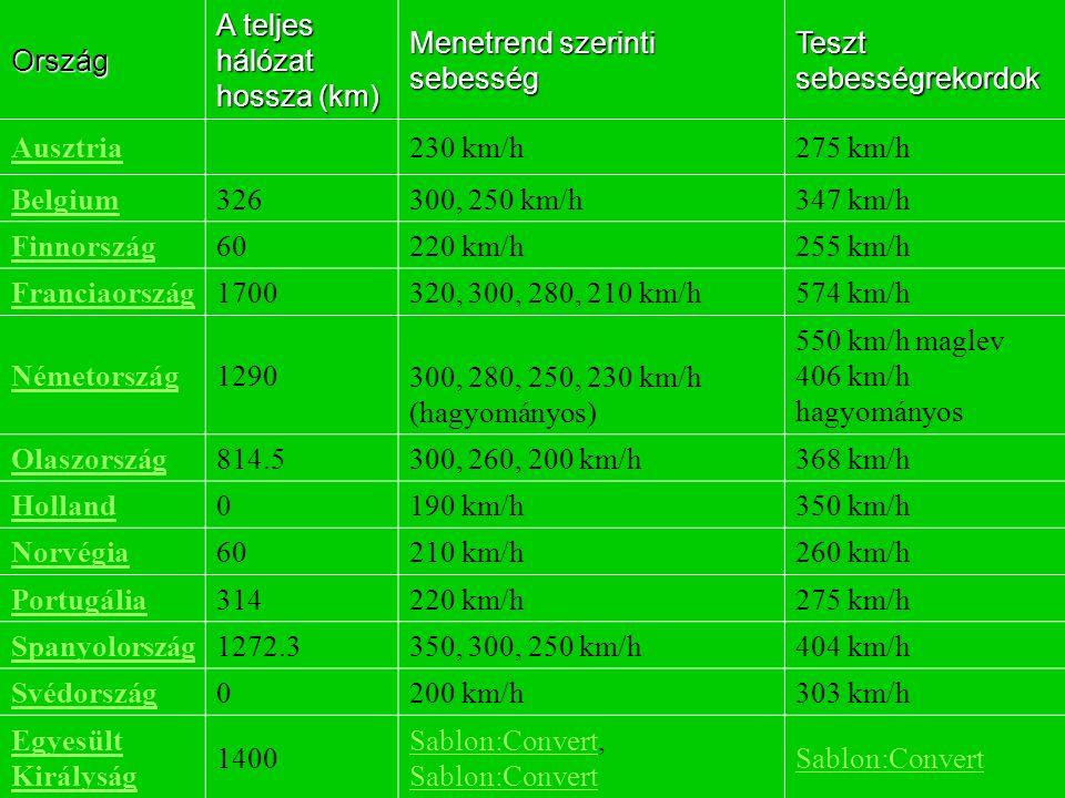 Ország A teljes hálózat hossza (km) Menetrend szerinti sebesség Teszt sebességrekordok Ország A teljes hálózat hossza (km) Menetrend szerinti sebesség