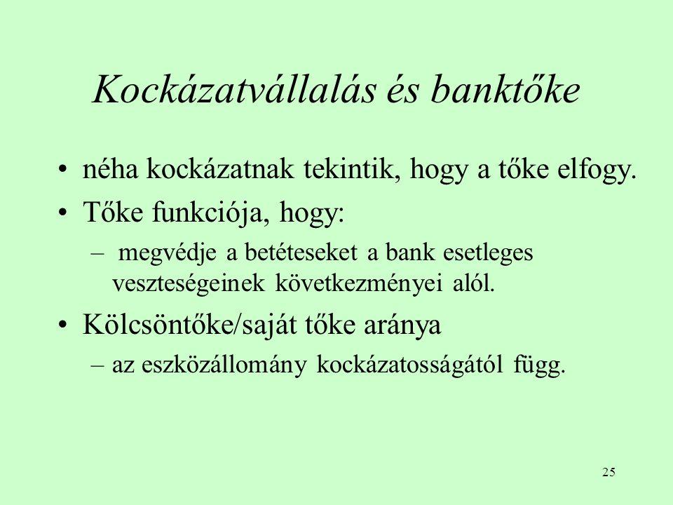 25 Kockázatvállalás és banktőke néha kockázatnak tekintik, hogy a tőke elfogy. Tőke funkciója, hogy: – megvédje a betéteseket a bank esetleges vesztes