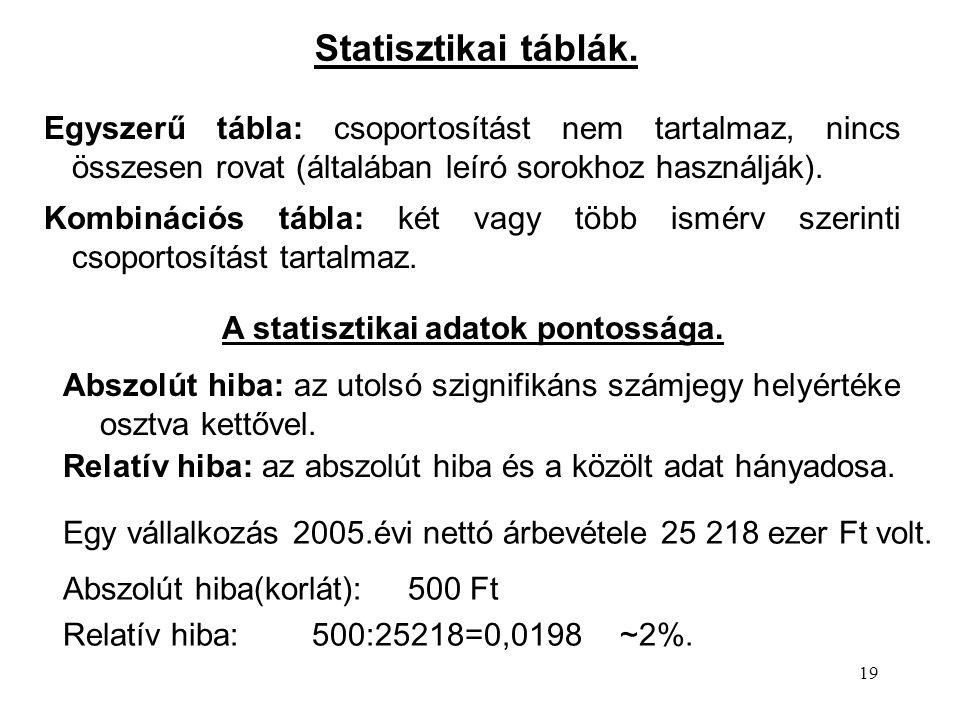 19 Statisztikai táblák. Egyszerű tábla: csoportosítást nem tartalmaz, nincs összesen rovat (általában leíró sorokhoz használják). Kombinációs tábla: k
