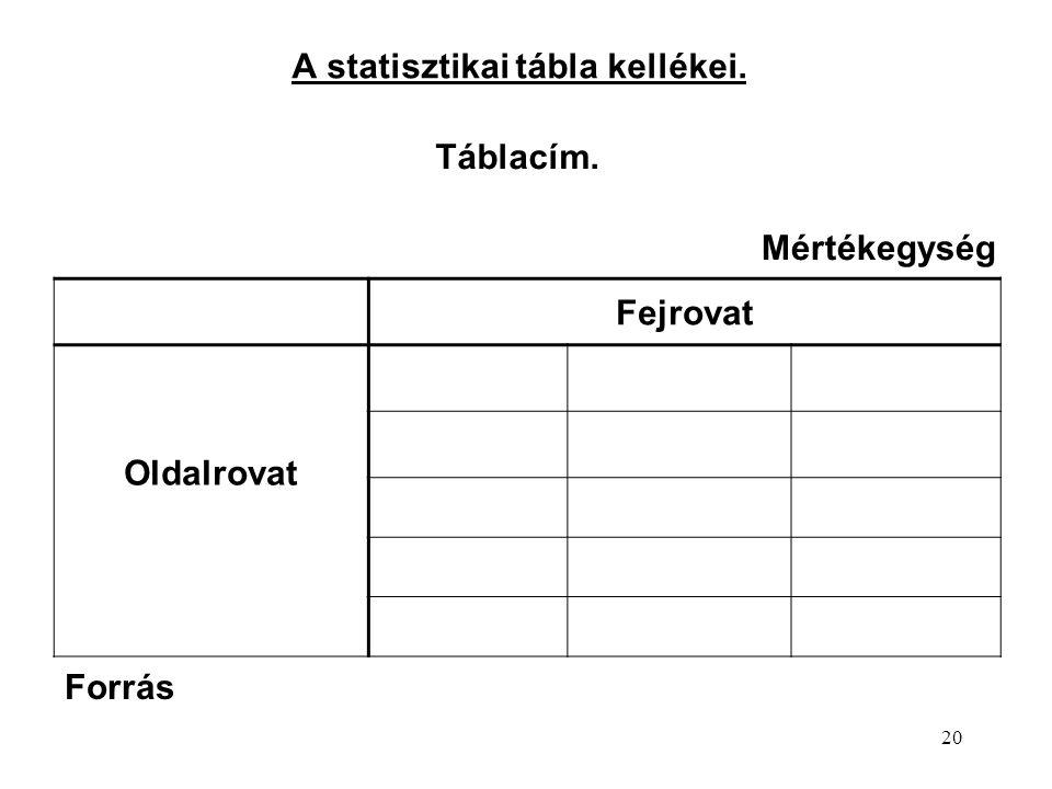 20 A statisztikai tábla kellékei. Táblacím. Fejrovat Oldalrovat Forrás Mértékegység