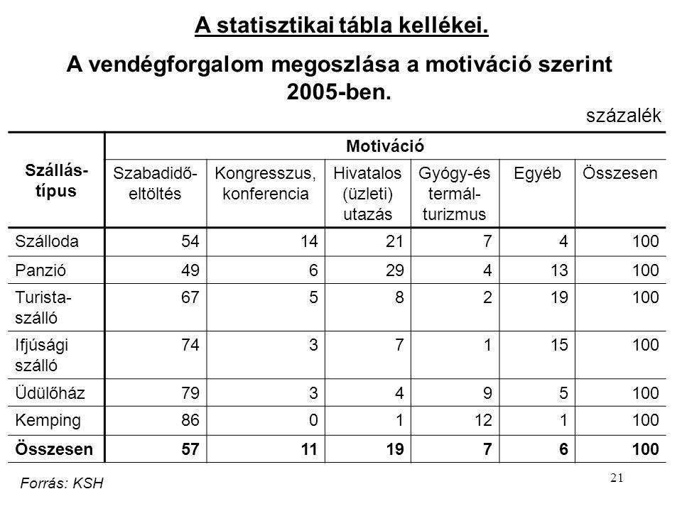 21 A statisztikai tábla kellékei.