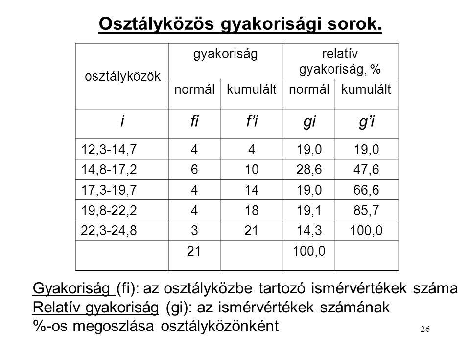 26 osztályközök gyakoriságrelatív gyakoriság, % normálkumuláltnormálkumulált ifif'igig'i 12,3-14,74419,0 14,8-17,261028,647,6 17,3-19,741419,066,6 19,8-22,241819,185,7 22,3-24,832114,3100,0 21100,0 Osztályközös gyakorisági sorok.