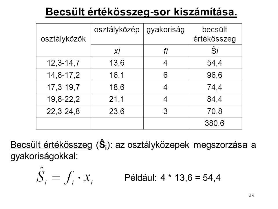 29 Becsült értékösszeg-sor kiszámítása. osztályközök osztályközépgyakoriságbecsült értékösszeg xifiŜiŜi 12,3-14,713,6454,4 14,8-17,216,1696,6 17,3-19,