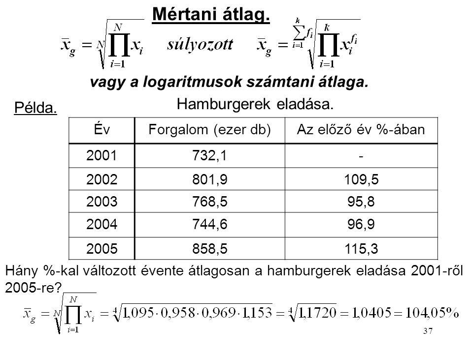 37 ÉvForgalom (ezer db)Az előző év %-ában 2001732,1- 2002801,9109,5 2003768,595,8 2004744,696,9 2005858,5115,3 Hamburgerek eladása. Hány %-kal változo