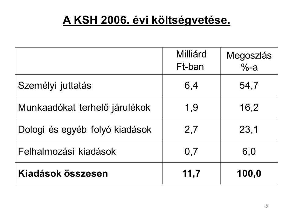 66 Minden dolgozó 5000 Forint fizetésemelést kap.Mennyi lesz az új keresetek szórása.