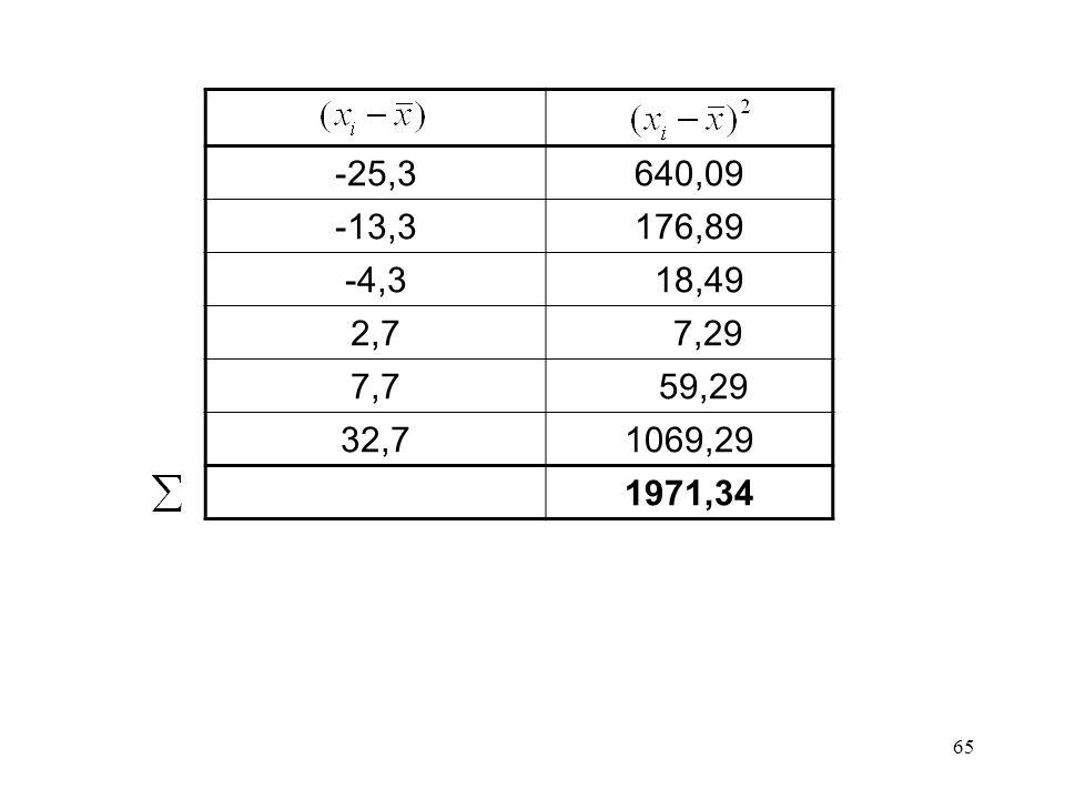 65 -25,3640,09 -13,3176,89 -4,3 18,49 2,7 7,29 7,7 59,29 32,71069,29 1971,34