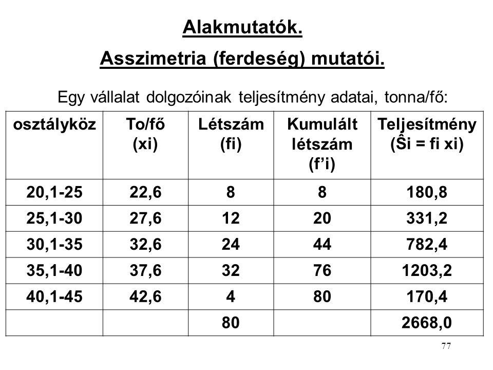 77 Alakmutatók. Asszimetria (ferdeség) mutatói. osztályközTo/fő (xi) Létszám (fi) Kumulált létszám (f'i) Teljesítmény (Ŝi = fi xi) 20,1-2522,688180,8