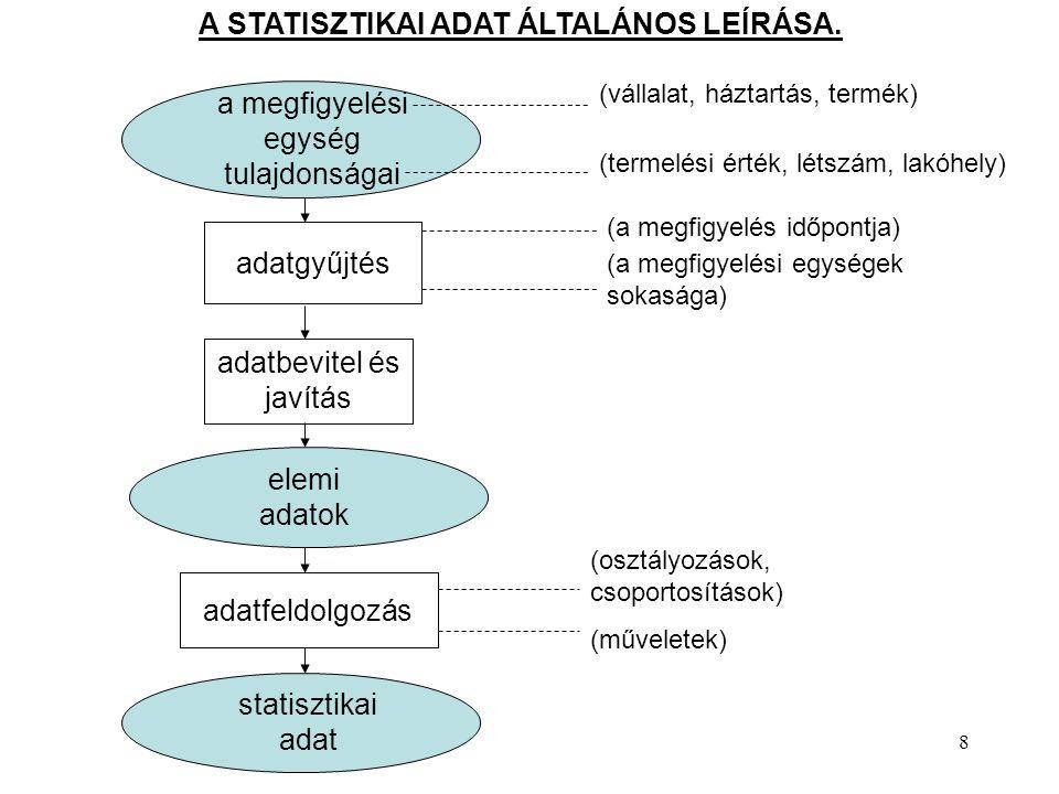 8 a megfigyelési egység tulajdonságai adatgyűjtés adatbevitel és javítás elemi adatok adatfeldolgozás (vállalat, háztartás, termék) (termelési érték, létszám, lakóhely) (a megfigyelés időpontja) (a megfigyelési egységek sokasága) (osztályozások, csoportosítások) (műveletek) statisztikai adat A STATISZTIKAI ADAT ÁLTALÁNOS LEÍRÁSA.