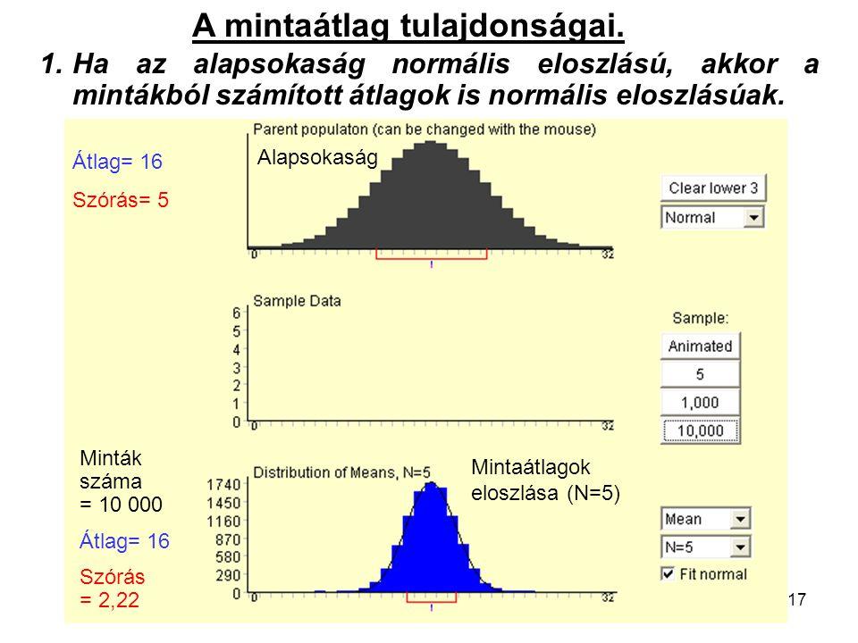 17 1.Ha az alapsokaság normális eloszlású, akkor a mintákból számított átlagok is normális eloszlásúak. A mintaátlag tulajdonságai. Alapsokaság Átlag=