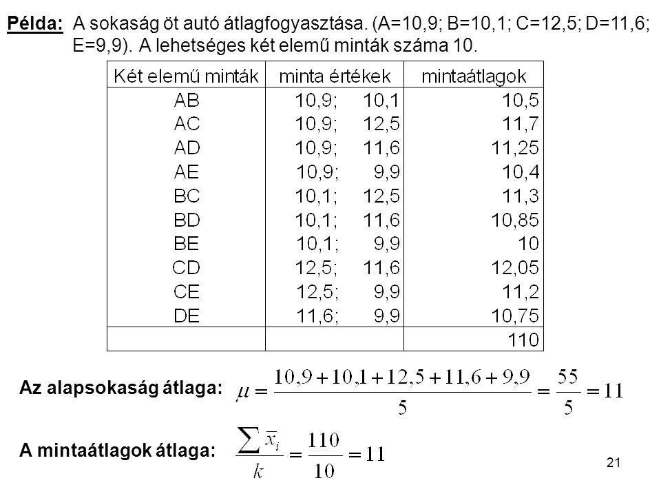 21 Az alapsokaság átlaga: A mintaátlagok átlaga: Példa: A sokaság öt autó átlagfogyasztása. (A=10,9; B=10,1; C=12,5; D=11,6; E=9,9). A lehetséges két