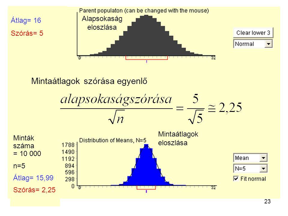 23 Mintaátlagok szórása egyenlő Alapsokaság eloszlása Minták száma = 10 000 n=5 Átlag= 15,99 Szórás= 2,25 Átlag= 16 Szórás= 5 Mintaátlagok eloszlása