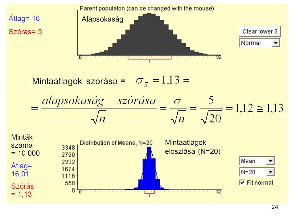 24 Mintaátlagok szórása = Alapsokaság Minták száma = 10 000 Átlag= 16,01 Szórás = 1,13 Átlag= 16 Szórás= 5 Mintaátlagok eloszlása (N=20)