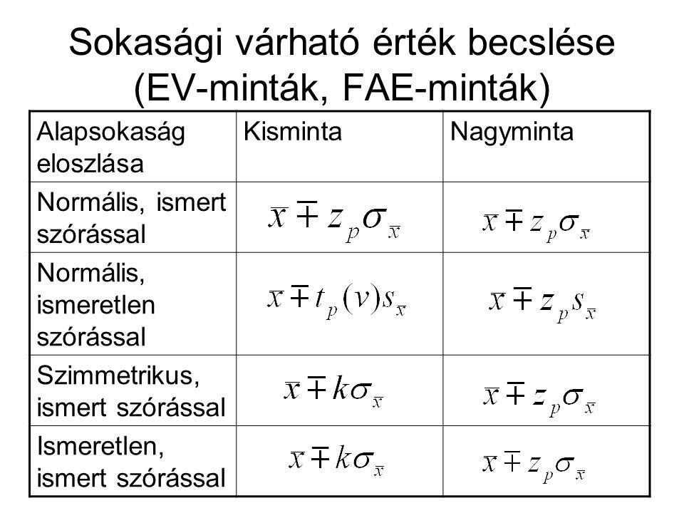 Sokasági várható érték becslése (EV-minták, FAE-minták) Alapsokaság eloszlása KismintaNagyminta Normális, ismert szórással Normális, ismeretlen szórás