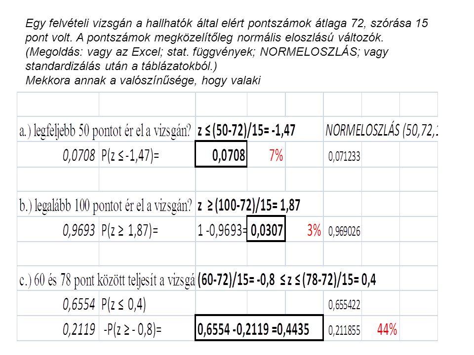 Egy felvételi vizsgán a hallhatók által elért pontszámok átlaga 72, szórása 15 pont volt. A pontszámok megközelítőleg normális eloszlású változók. (Me