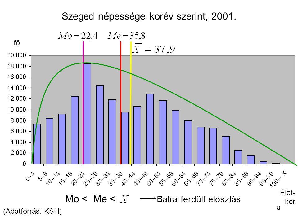 88 fő Élet- kor Szeged népessége korév szerint, 2001. (Adatforrás: KSH) Mo < Me < Balra ferdült eloszlás