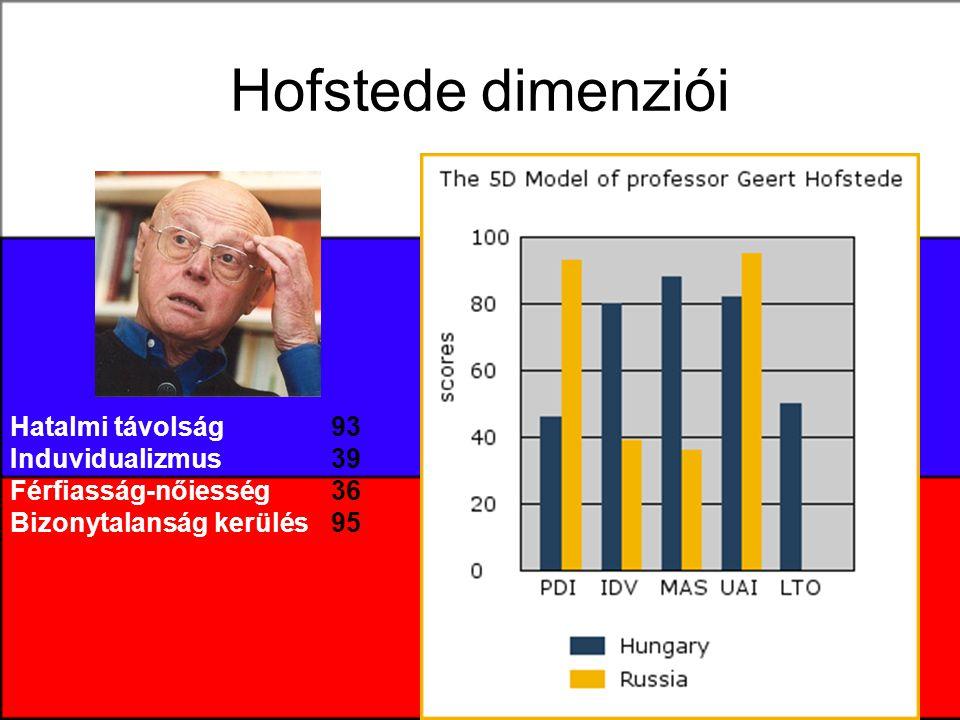 Hofstede dimenziói Hatalmi távolság Induvidualizmus Férfiasság-nőiesség Bizonytalanság kerülés 93 39 36 95